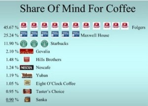 Share of Mind for Coffee