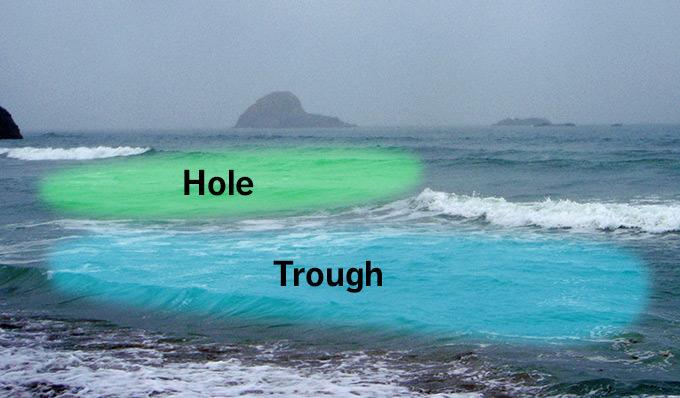 Hole Trough