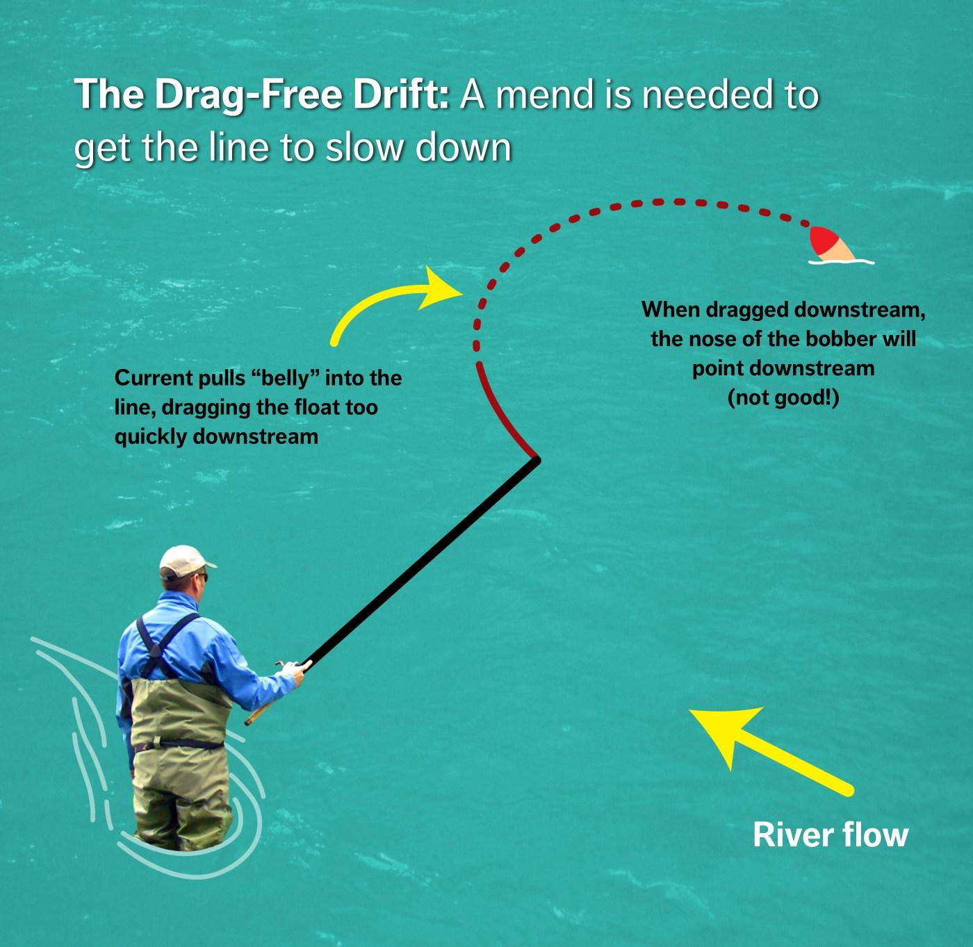 Drag Free drift - mend