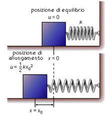 energia potenziale elastica