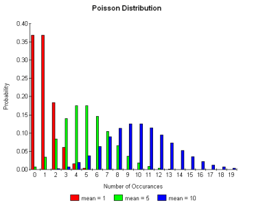La Distribución de Poisson 1