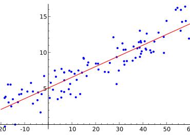 Tema 5: Regresión lineal y correlación | Introducción a la estadística Grado Turismo UNED 6