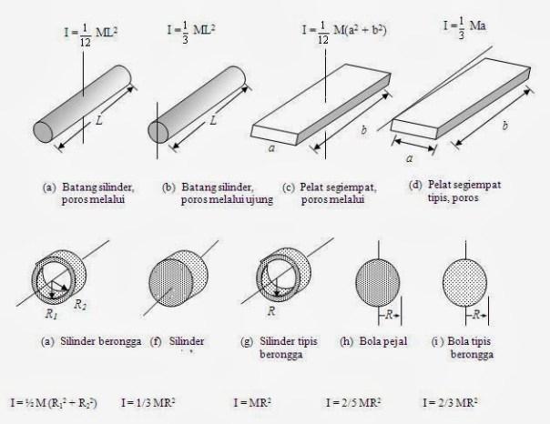 Momen Inersia Dan Energi Kinetik Rotasi Fisika Review