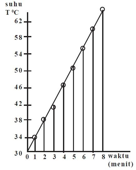 Contoh Soal Kalor Dengan Grafik : contoh, kalor, dengan, grafik, Grafik, Perubahan, Dengan, Massa, Fisika