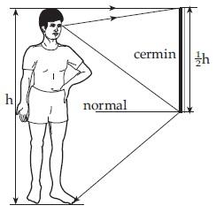 Panjang Cermin Minimum  Fisika Zone