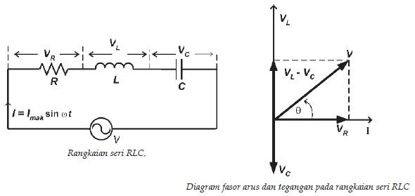 Diagram fasor rlc kapasitif explore schematic wiring diagram diagram fasor rlc kapasitif images gallery induktansi phyiscs by rangga agung s team rh physicsranggaagung wordpress com ccuart Image collections