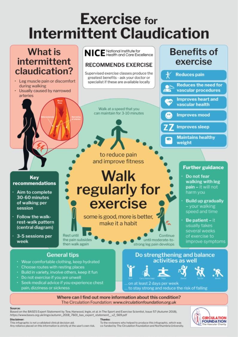 Enfermedad arterial periférica y ejercicio