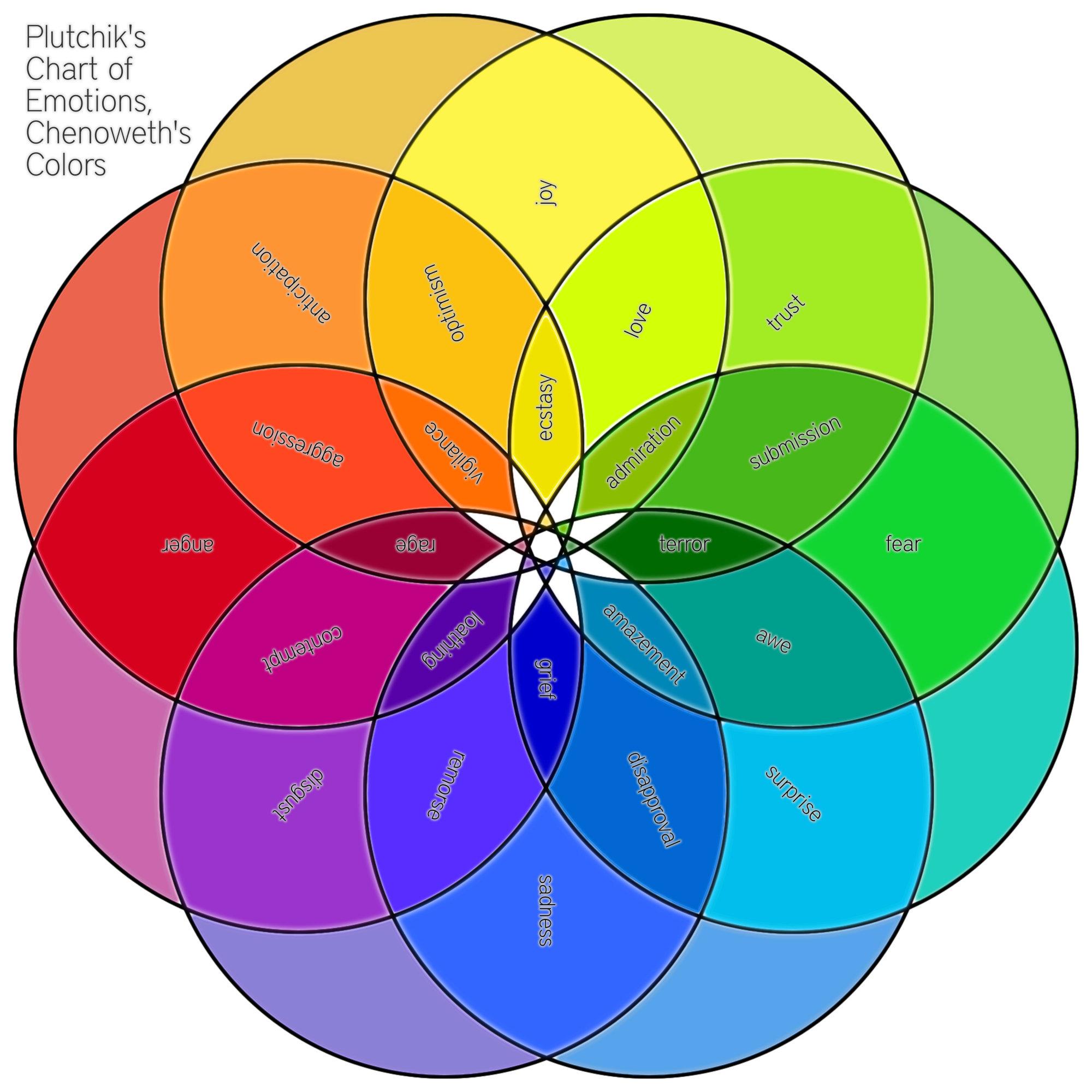 Plutchik S Chart Of Emotions Chenoweth S Colors