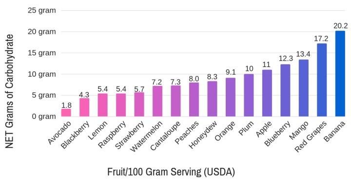 keto diet fruit list