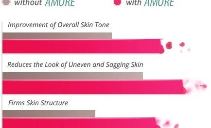 Amoré Skin | Updated June 2017