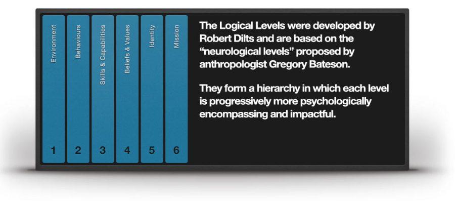 NLP-logical-levels-definition