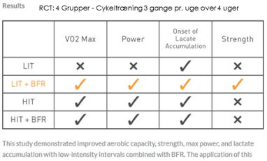 Oversigt over effekten af okklusionstræning på motionscykel ved forskellig intensitet