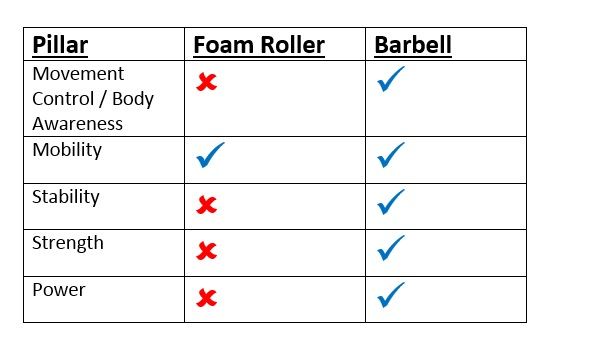 Foam Roller vs Barbell table