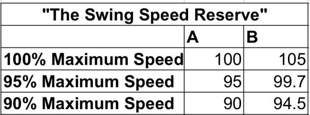 Swing Speed MPH Chart
