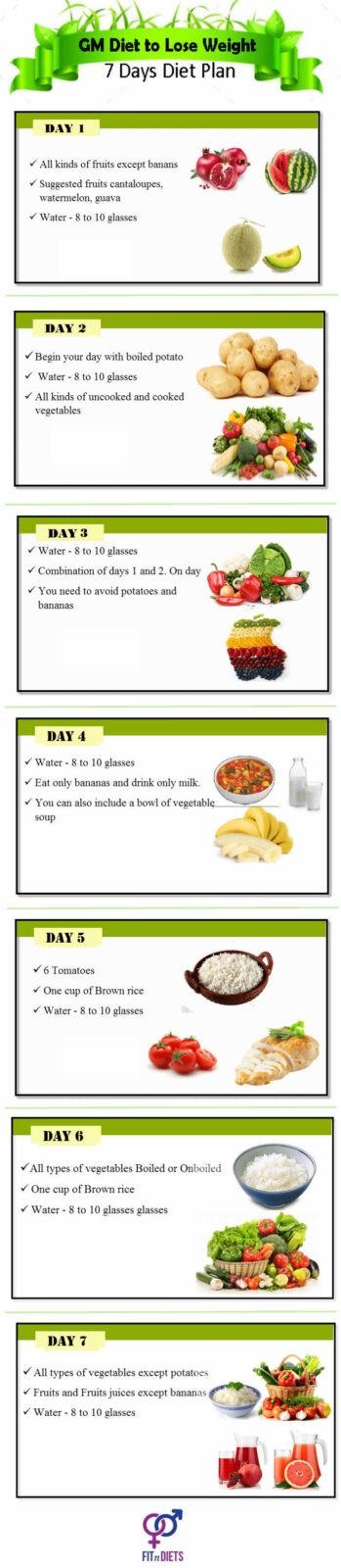 Diet Gm Menu : Chart, Weight