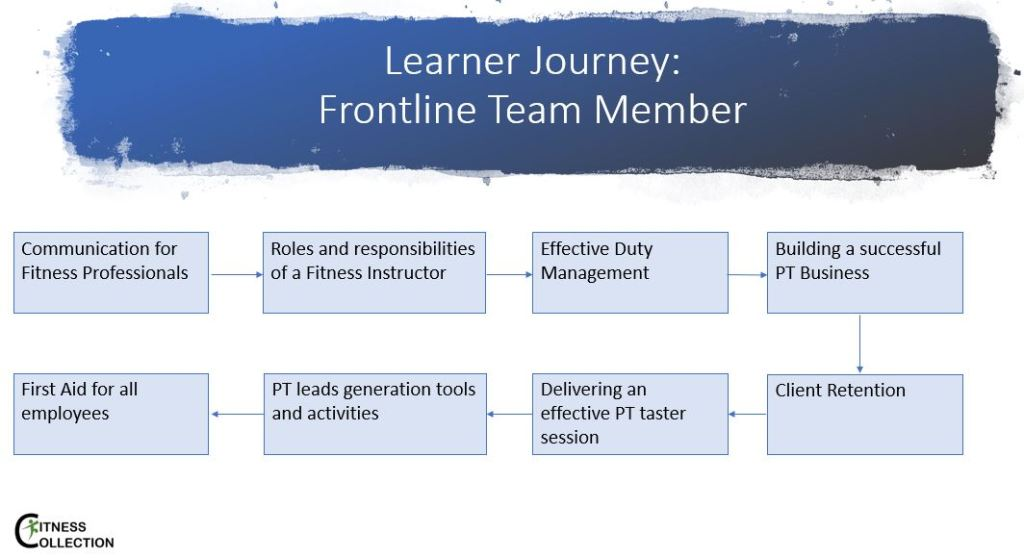 Frontline team members course outline