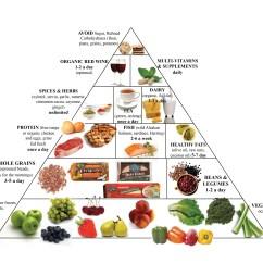 New Food Pyramid Diagram 1998 Ford Contour Radio Wiring Fitness4lifesite