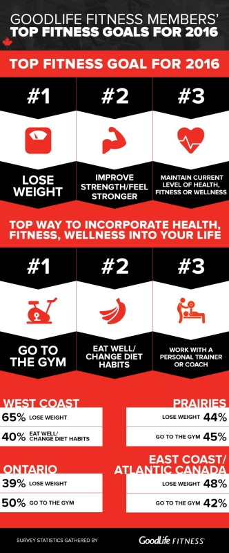 Top resolutions of Canadians courtesy of GoodLife Fitness
