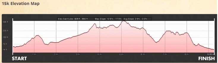 hot chocolate 15k san diego elevation 2