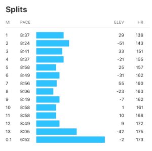 carlsbad half marathon starve data
