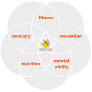Fitness Vida blueprint 5 Element Mantra fitness