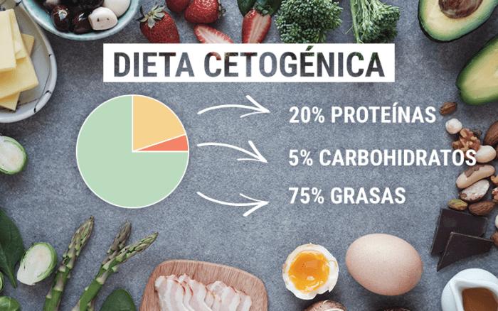 Macronutrientes en dieta cetogénica
