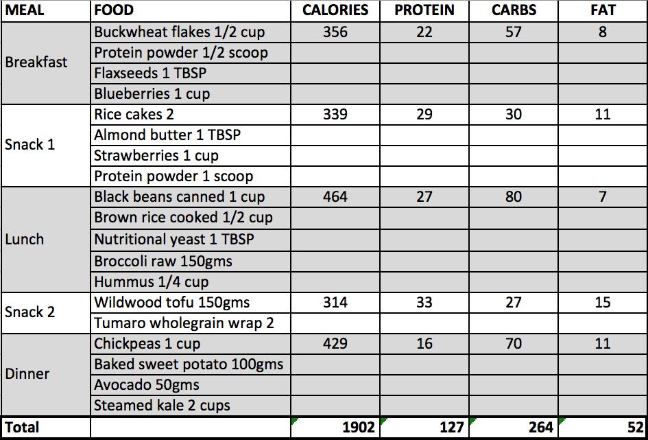 vegan workout diet plan