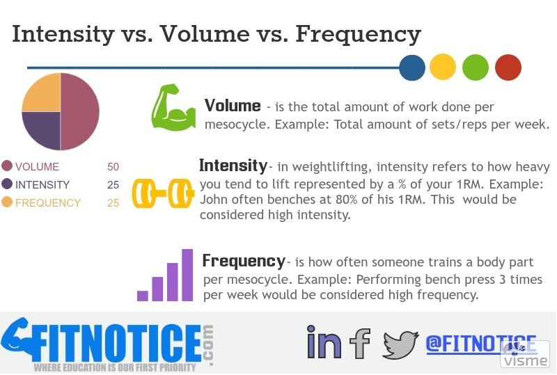 Intensity Vs. Volume Vs. Frequency: Which Is Best For Muscle Growth In Natural Lifters?