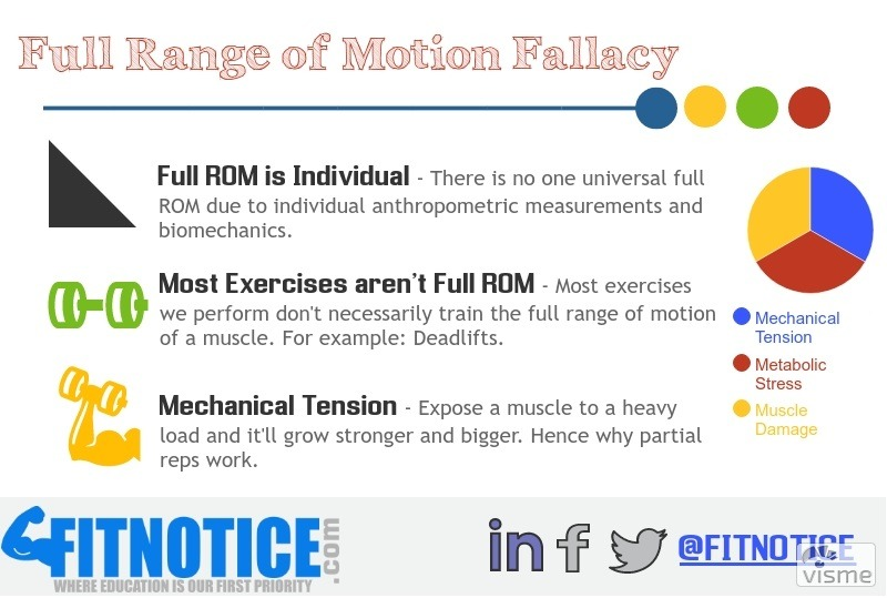 Full Range Of Motion