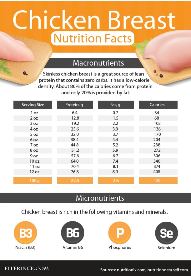 8 Oz Cooked Chicken Breast Nutrition : cooked, chicken, breast, nutrition, Protein, Chicken, Breast?, Fitprince