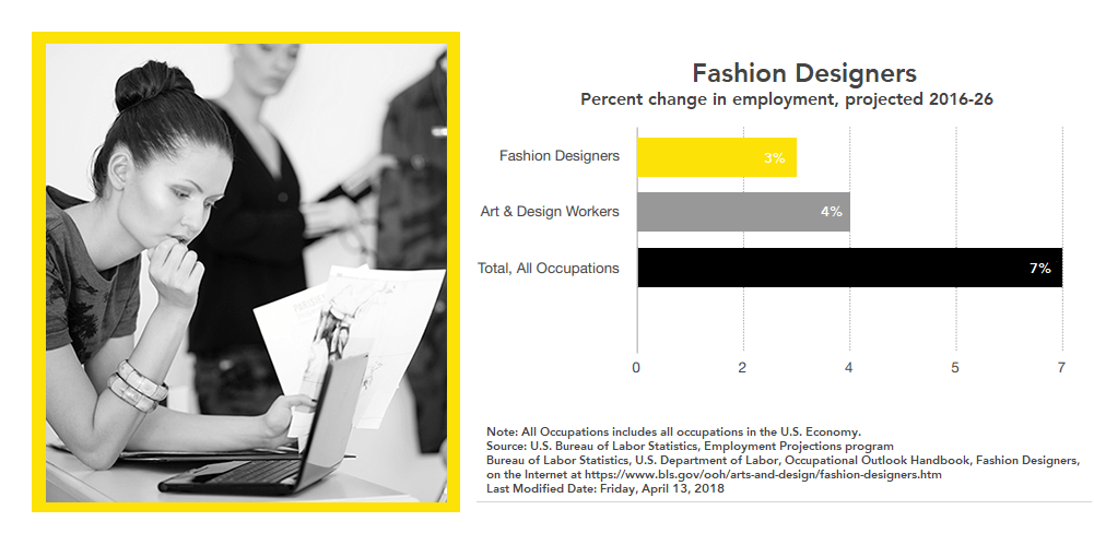 2018 Bureau Of Labor Job Outlook And Prospects For Fashion Designers Fits By Design