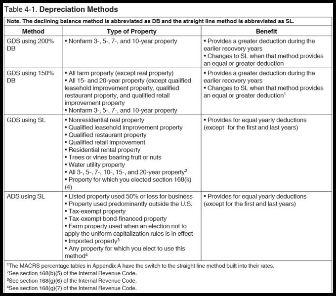 macrs depreciation tables 39 year property www