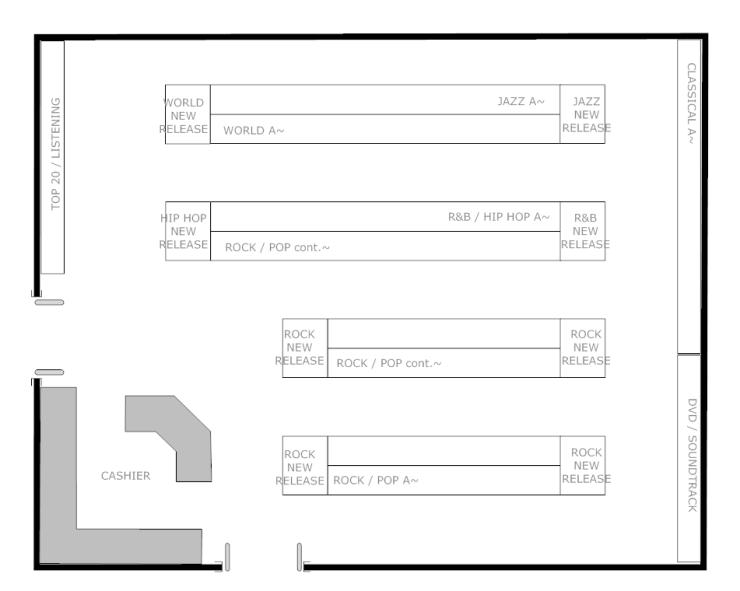 Visual Merchandising Store Layout