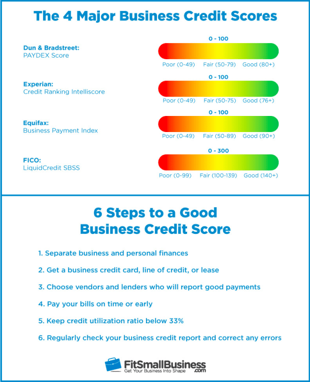 What credit cards pull reports from equifax and experian howtoviews business credit score everything you should know to build reheart Choice Image