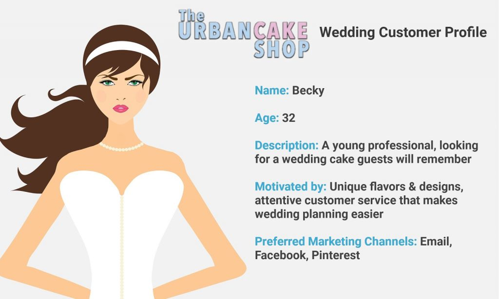 How To Create Customer Profiles with Template and Examples