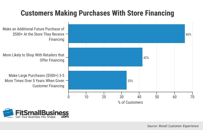 How To Offer Customer Financing In House Financing