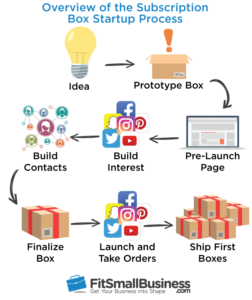 medium resolution of how to start a subscription box business overview