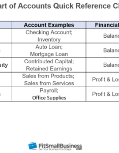 Quickbooks chart of accounts also how to set up the in online rh fitsmallbusiness