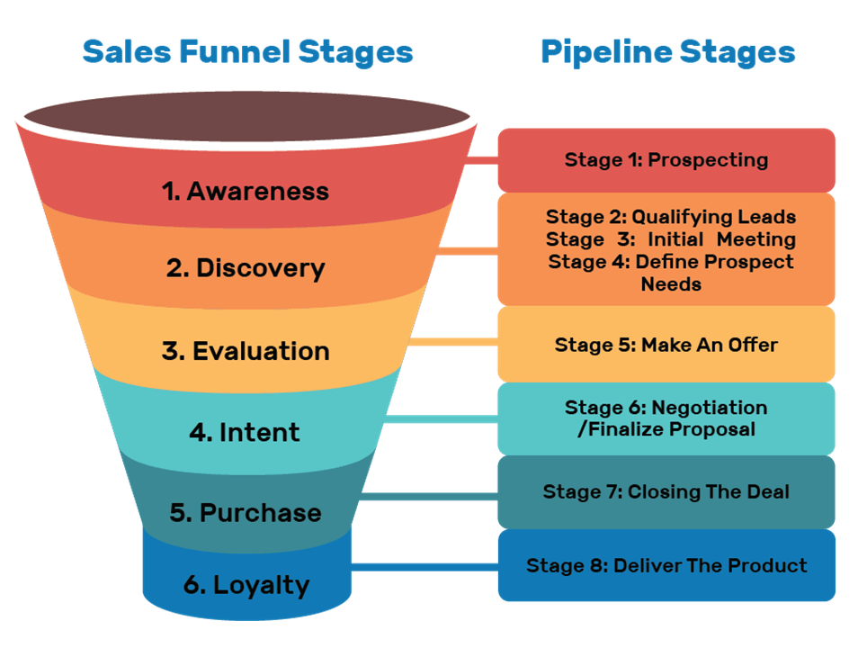 Sales Funnels: The Ultimate Guide