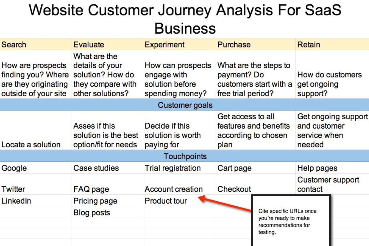 How To Create A Crm Strategy In 7 Steps