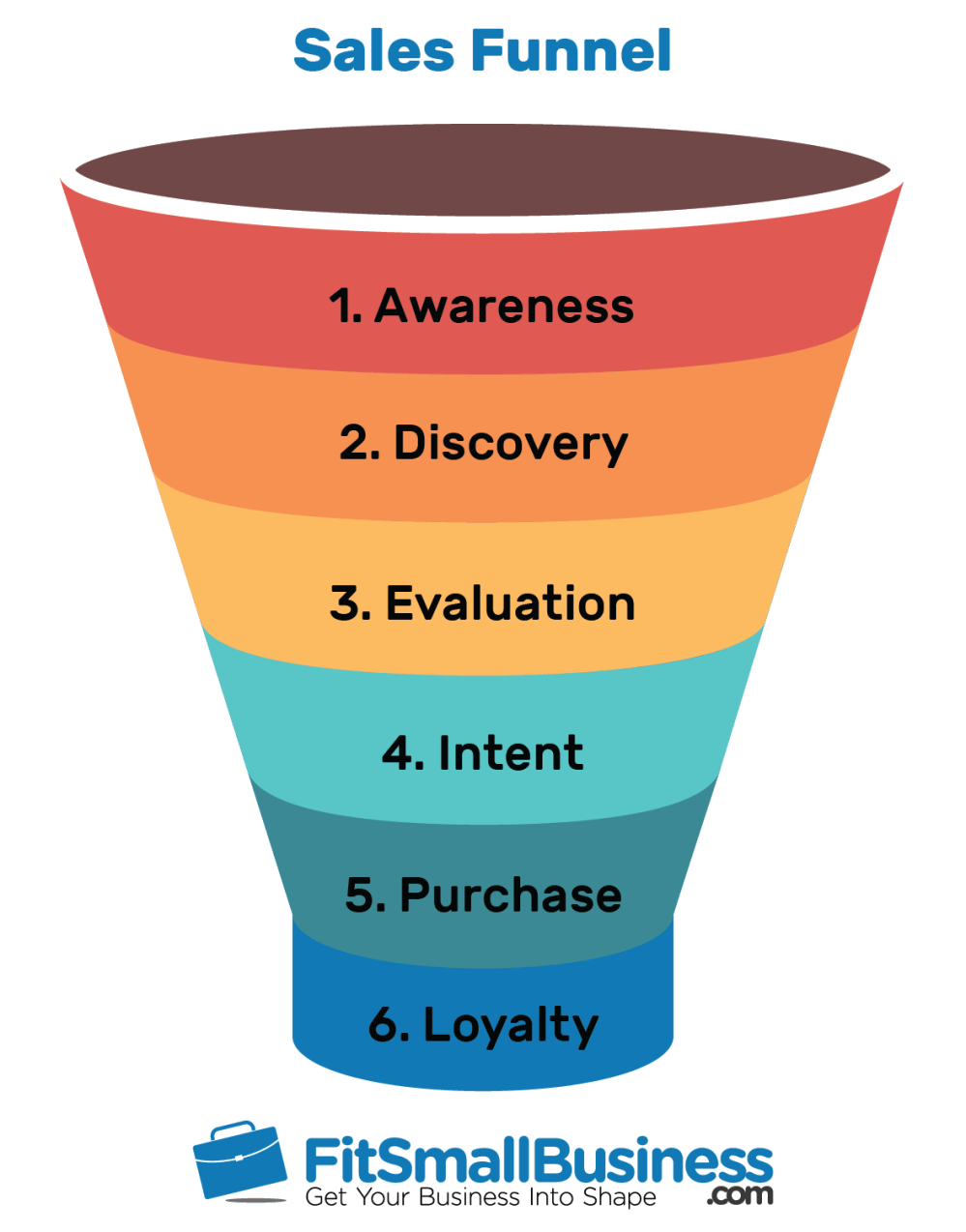 medium resolution of sales funnel examples
