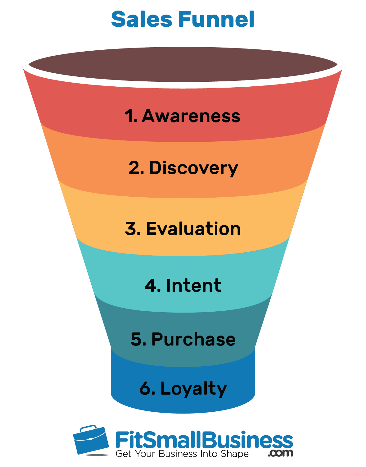hight resolution of sales funnel examples