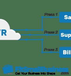 ivr call routing flowchart [ 1273 x 634 Pixel ]