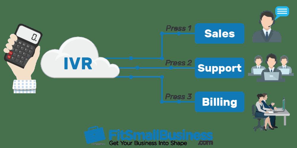 medium resolution of ivr call routing flowchart