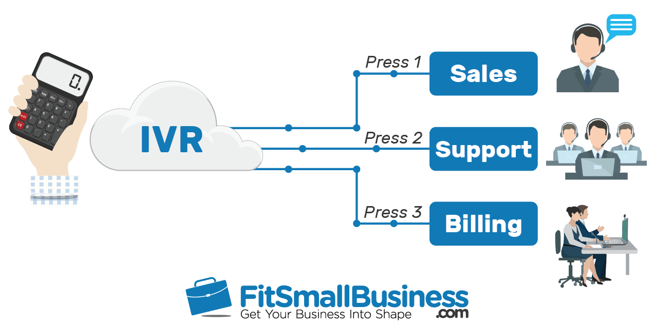 hight resolution of ivr call routing flowchart