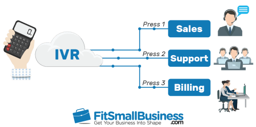 small resolution of ivr call routing flowchart