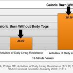 Increase Your Calorie Burning Anywhere!