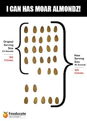 Calories in Almonds