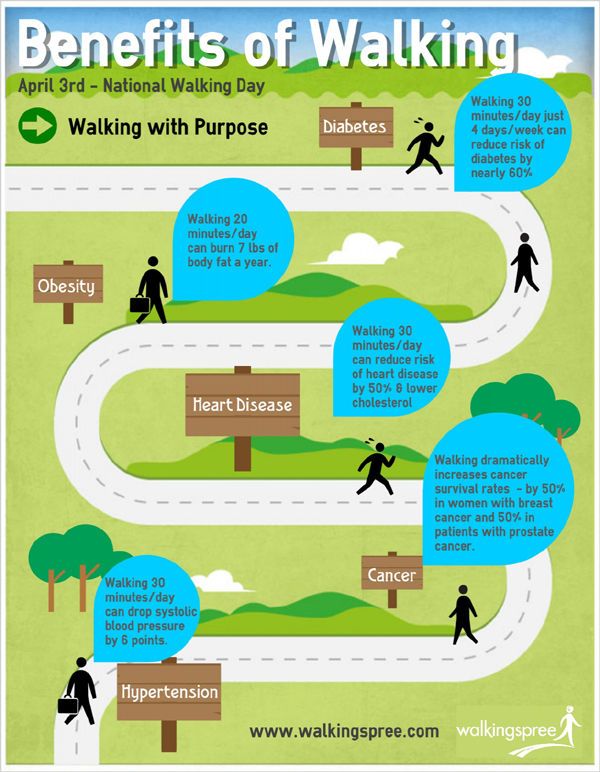 walking and health