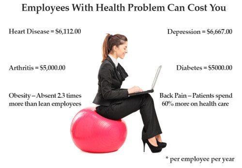 stats on corporate wellness